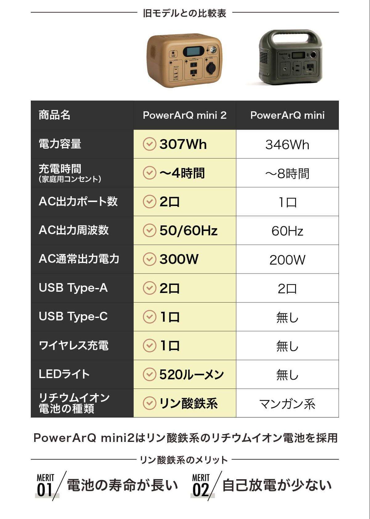 PowerArq mini2